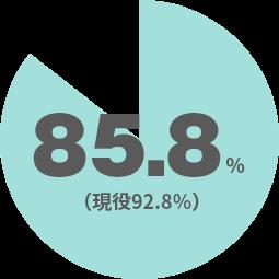 85.8%(現役92.8%)